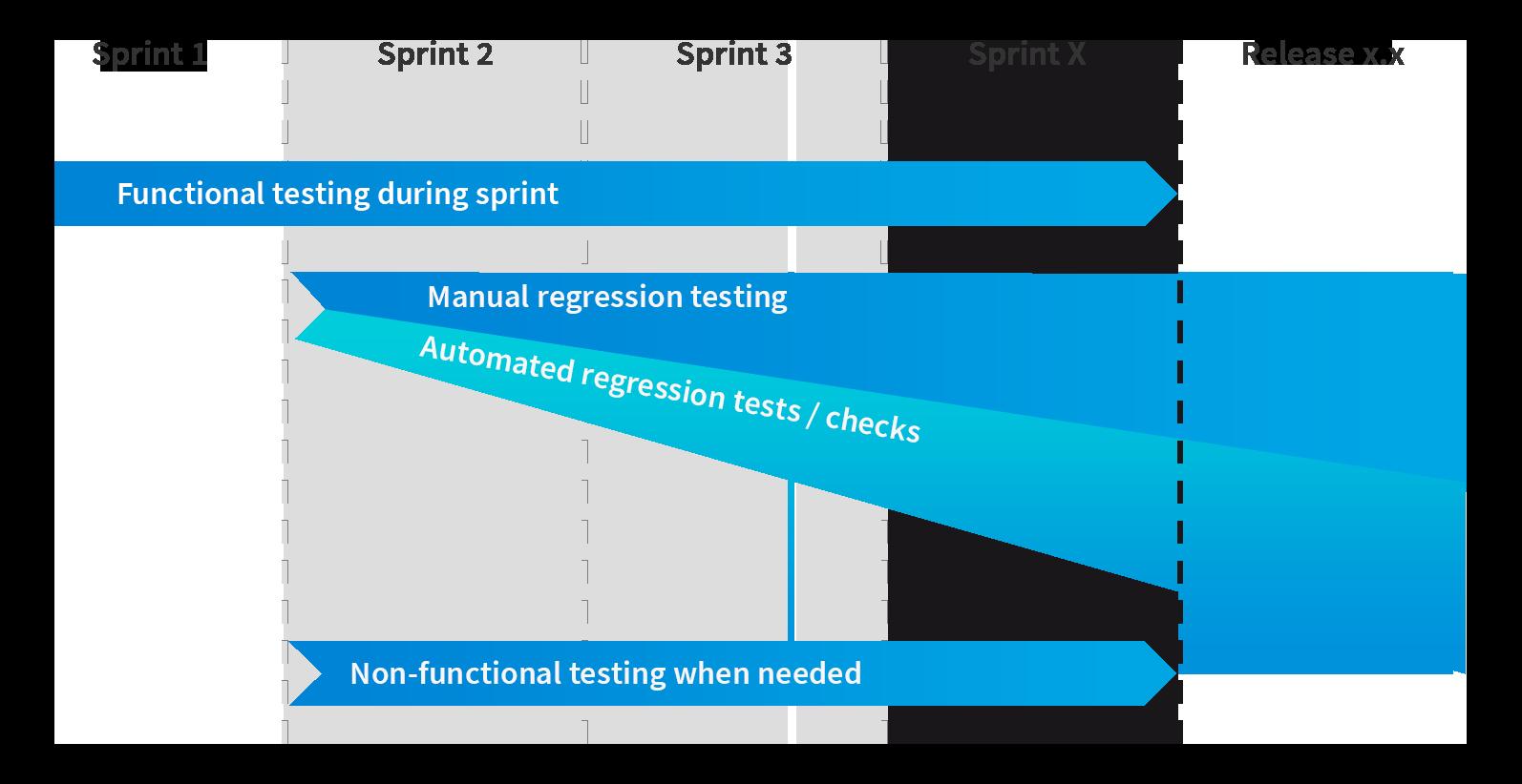kaavio-agiletesting